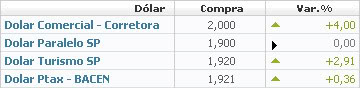 Crise nos EUA: Dólar a 2 Reais