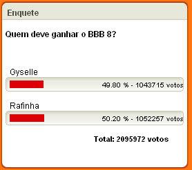 BBB: Descubra Quem sera o Vencedor do Big Brother Brasil