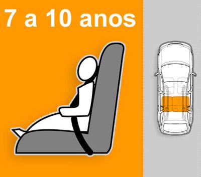 Cadeirinhas de Carro: Como Usar e Evitar Multa