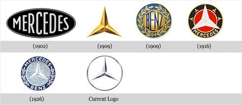 Design: Evolução de 15 Logomarcas Famosas