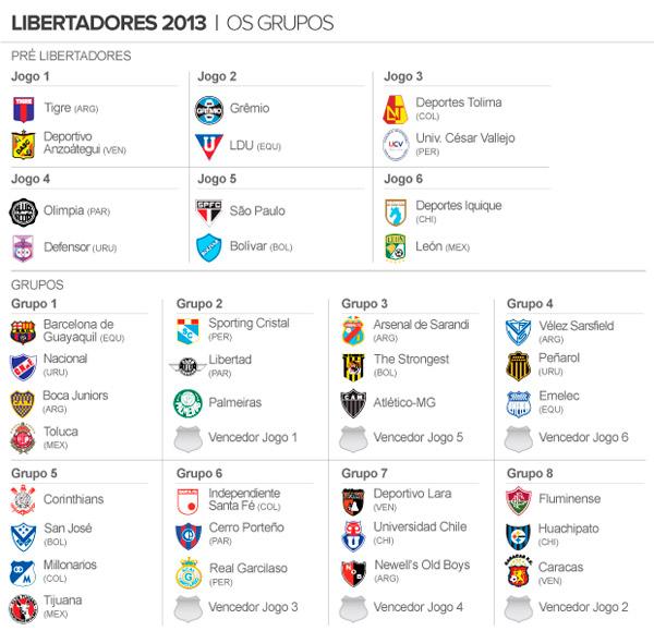 tabela-libertadores-2013