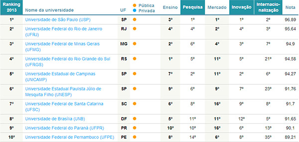 ranking universidades